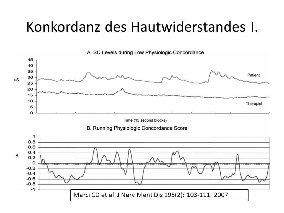 Konkordanz des Hautwiderstandes I. Marci CD et al. J Nerv Ment Dis 195(2): 103-111. 2007