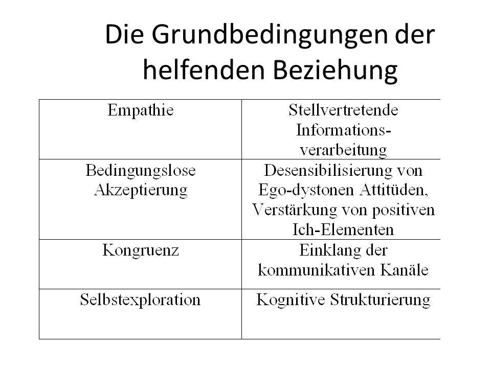 Die Faktoren der Empathie Benutzung der der Äusserungen des Klienten Sprachliche Flexibilität Richtung auf innere Inhalte Persönliche Tailnahme des Therapeuten Offenheit - Geschlossenheit Fassbarkeit der Äusserungen Klarheit der Äusserungen Eckert, Schwartz,1973