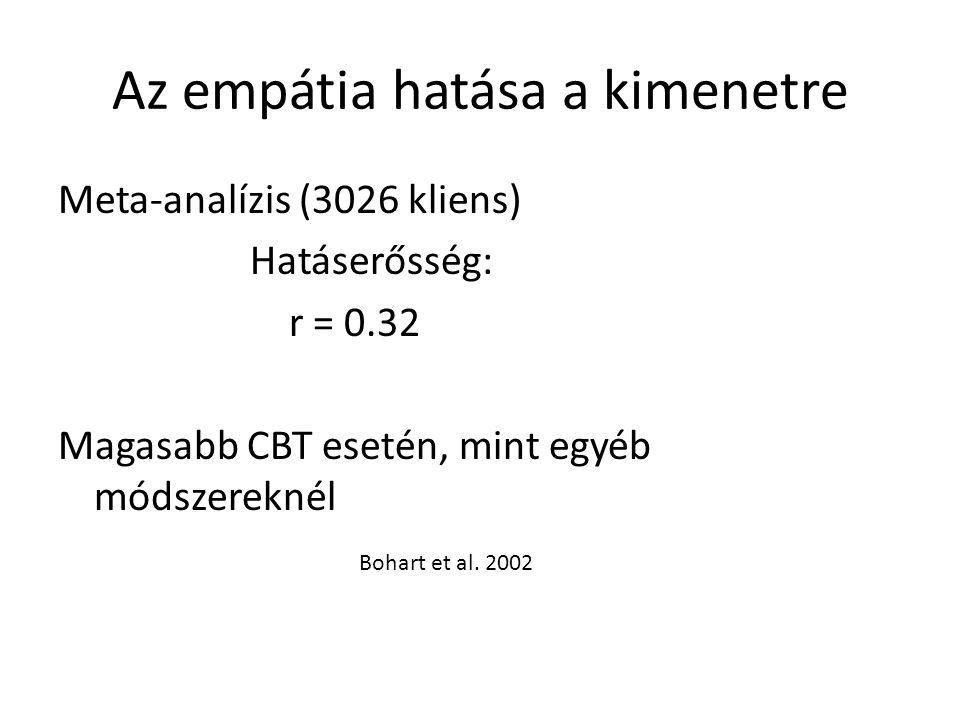 Az empátia hatása a kimenetre Meta-analízis (3026 kliens) Hatáserősség: r = 0.32 Magasabb CBT esetén, mint egyéb módszereknél Bohart et al. 2002