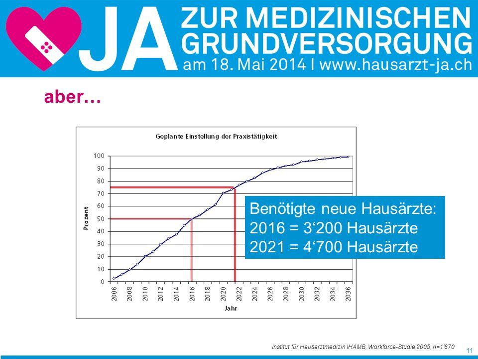 11 Institut für Hausarztmedizin IHAMB, Workforce-Studie 2005, n=1670 Benötigte neue Hausärzte: 2016 = 3200 Hausärzte 2021 = 4700 Hausärzte aber…
