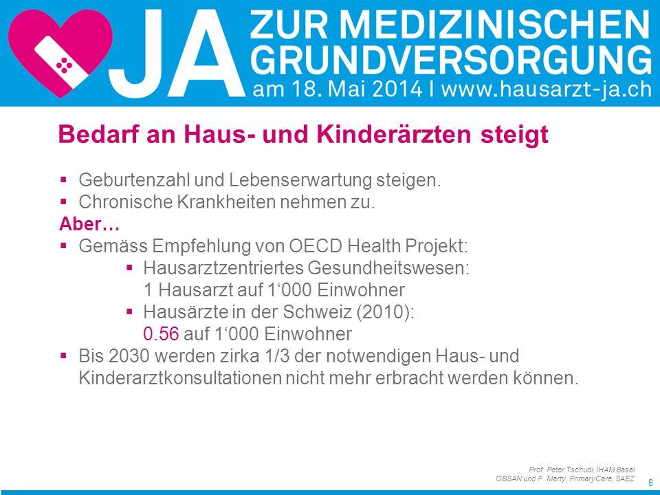 99 aber… Von den 7521 Schweizer Haus- und Kinderärzten sind: 798 (11%) über 64 Jahre alt 1382 (18%) zwischen 60 und 64 Jahre alt 1402 (19%) zwischen 55 und 59 Jahre alt das heisst: über 48% sind älter als 55 Jahre und werden höchstens noch 10 Jahre, vielfach mit einem reduzierten Pensum arbeiten.