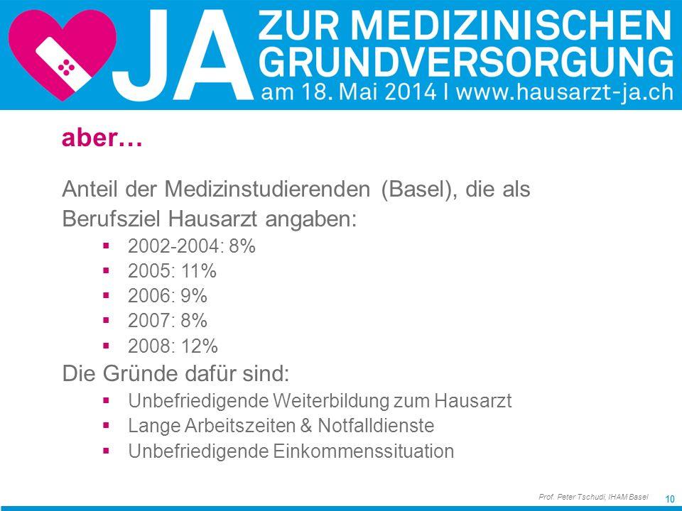 10 aber… Anteil der Medizinstudierenden (Basel), die als Berufsziel Hausarzt angaben: 2002-2004: 8% 2005: 11% 2006: 9% 2007: 8% 2008: 12% Die Gründe dafür sind: Unbefriedigende Weiterbildung zum Hausarzt Lange Arbeitszeiten & Notfalldienste Unbefriedigende Einkommenssituation Prof.