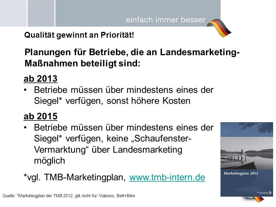 Qualität gewinnt an Priorität! Quelle: *Marketingplan der TMB 2012; gilt nicht für: Viabono, Bett+Bike Planungen für Betriebe, die an Landesmarketing-