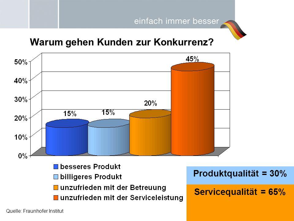 Produktqualität = 30% Servicequalität = 65% Quelle: Fraunhofer Institut Warum gehen Kunden zur Konkurrenz?