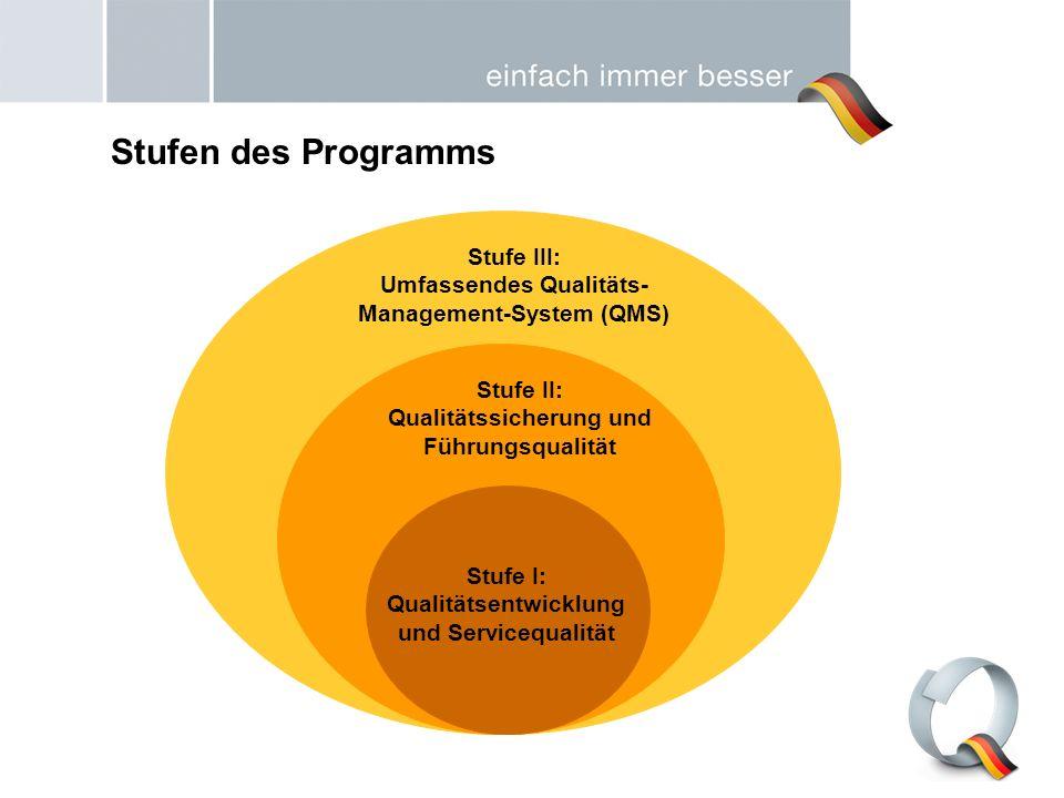 Stufe III: Umfassendes Qualitäts- Management-System (QMS) Stufe II: Qualitätssicherung und Führungsqualität Stufe I: Qualitätsentwicklung und Serviceq