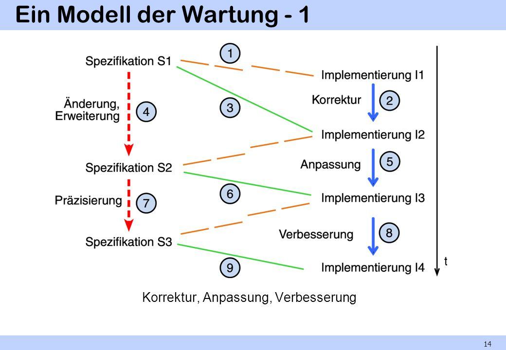 Ein Modell der Wartung - 1 Korrektur, Anpassung, Verbesserung 14