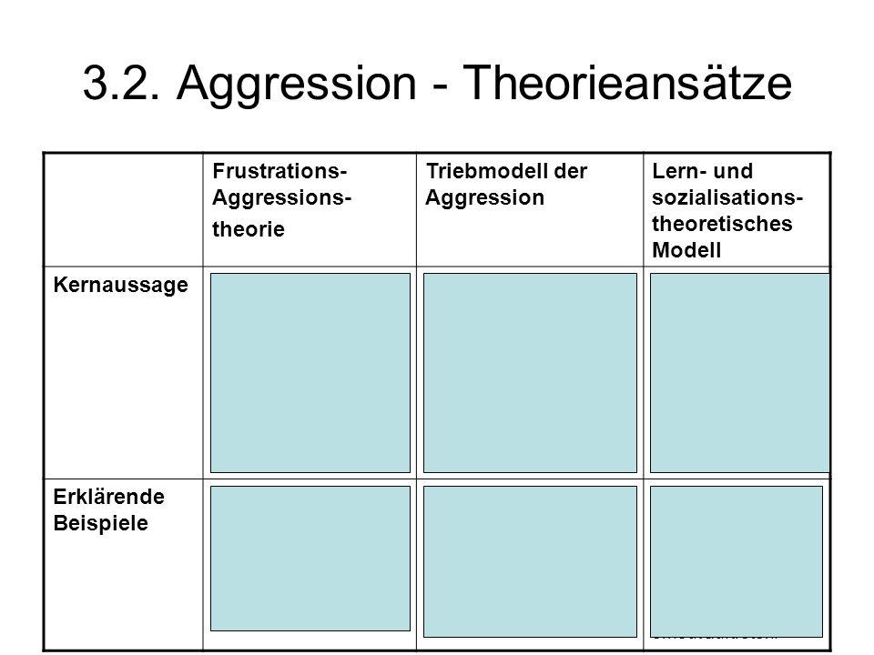 3.2. Aggression - Theorieansätze Frustrations- Aggressions- theorie Triebmodell der Aggression Lern- und sozialisations- theoretisches Modell Kernauss