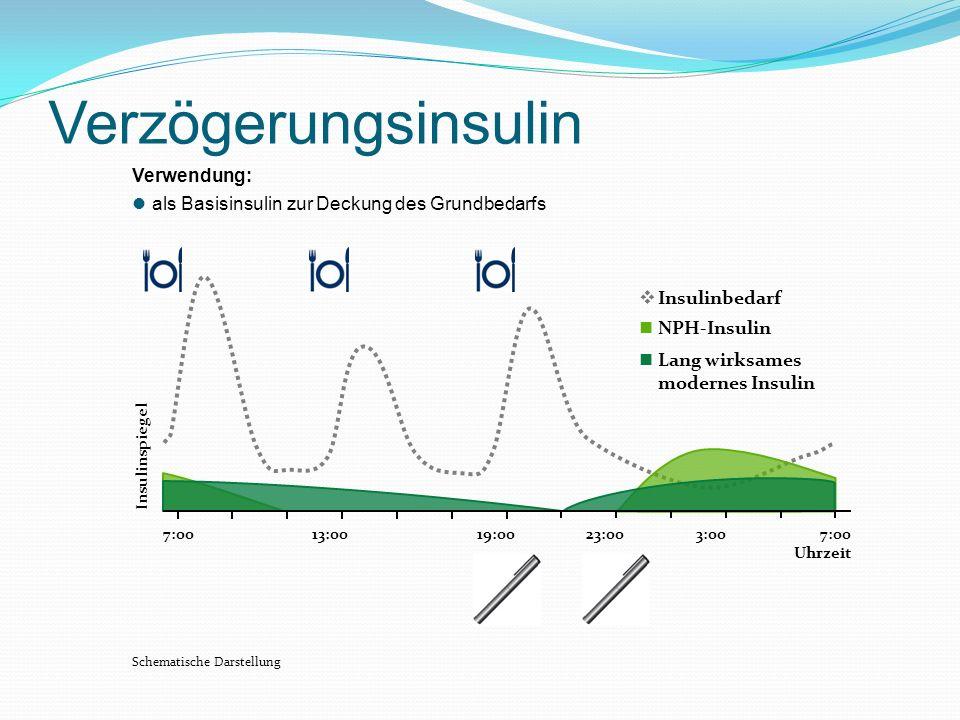 7:00 Uhrzeit 7:0013:0019:0023:003:00 Insulinspiegel Schematische Darstellung Verzögerungsinsulin Verwendung: als Basisinsulin zur Deckung des Grundbed