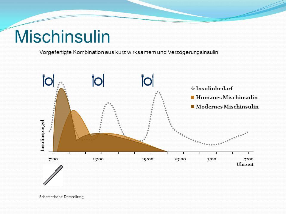 Mischinsulin Humanes Mischinsulin 7:00 Uhrzeit 7:0013:0019:0023:003:00 Insulinspiegel Schematische Darstellung Insulinbedarf Modernes Mischinsulin Vor