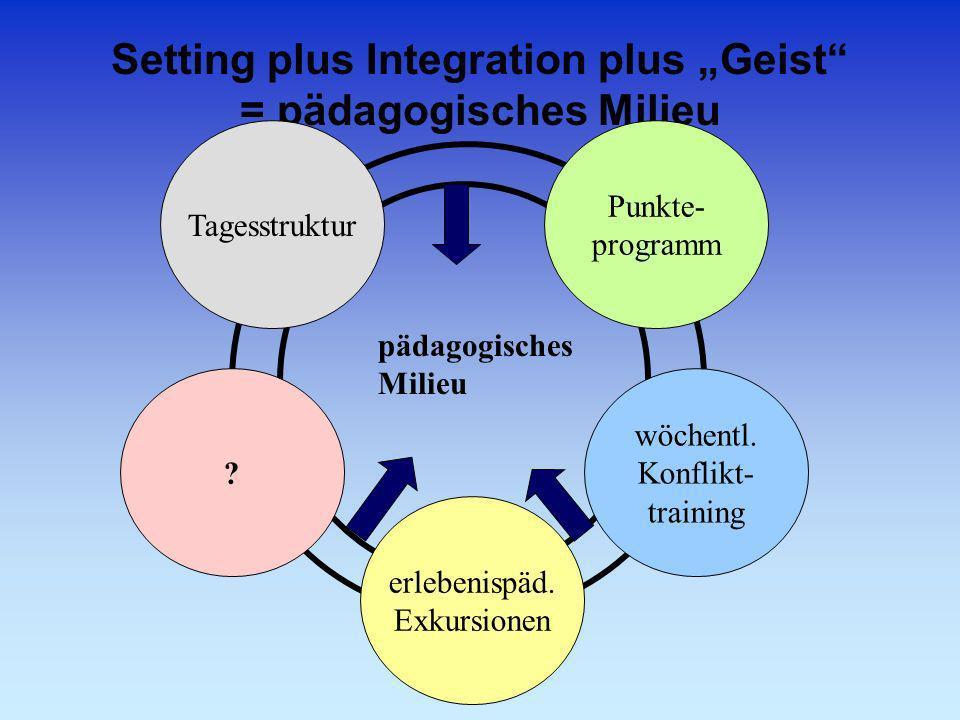 Setting plus Integration plus Geist = pädagogisches Milieu ? erlebenispäd. Exkursionen wöchentl. Konflikt- training Tagesstruktur Punkte- programm päd