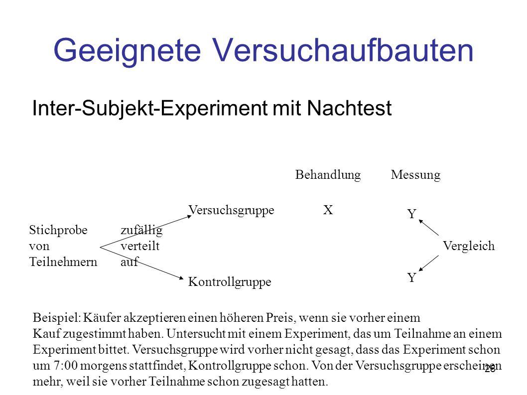 28 Geeignete Versuchaufbauten Inter-Subjekt-Experiment mit Nachtest Stichprobe von Teilnehmern zufällig verteilt auf Versuchsgruppe Kontrollgruppe Beh