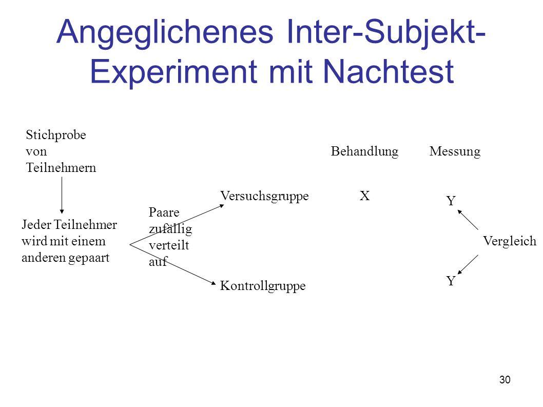 30 Angeglichenes Inter-Subjekt- Experiment mit Nachtest Vergleich Stichprobe von Teilnehmern Paare zufällig verteilt auf Versuchsgruppe Kontrollgruppe Behandlung X Messung Y Y Jeder Teilnehmer wird mit einem anderen gepaart