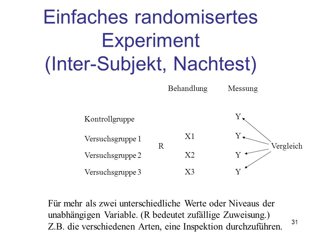 31 Einfaches randomisertes Experiment (Inter-Subjekt, Nachtest) Für mehr als zwei unterschiedliche Werte oder Niveaus der unabhängigen Variable. (R be
