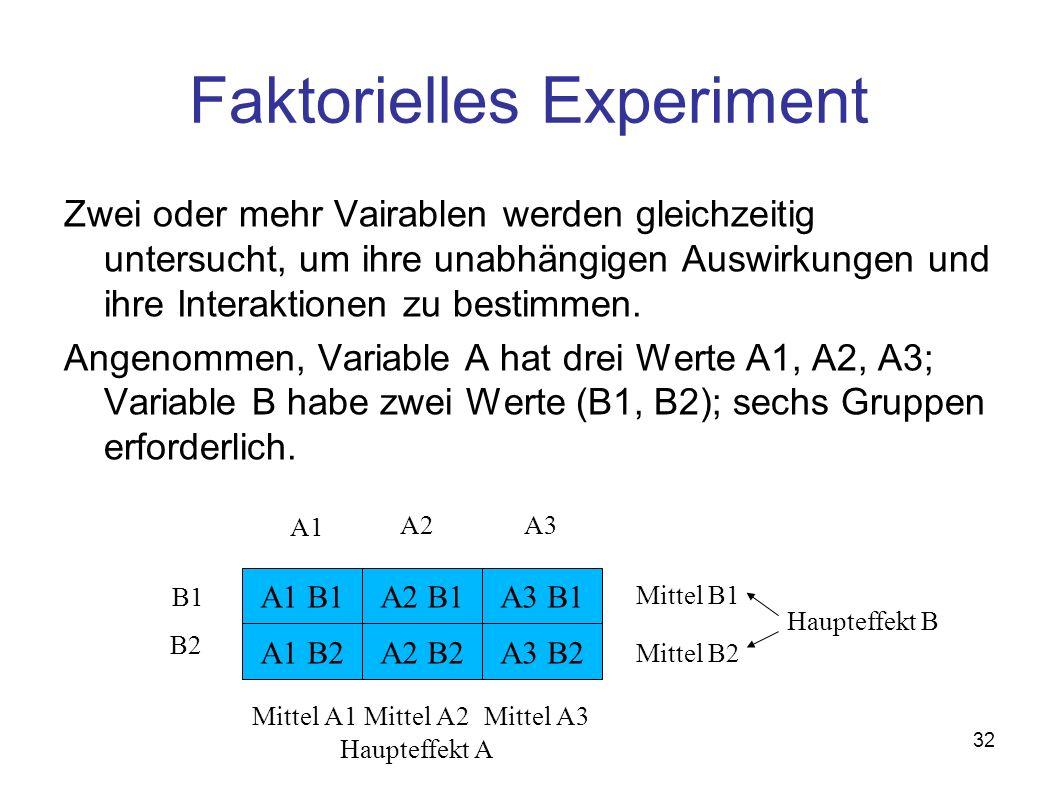 32 Faktorielles Experiment Zwei oder mehr Vairablen werden gleichzeitig untersucht, um ihre unabhängigen Auswirkungen und ihre Interaktionen zu bestimmen.