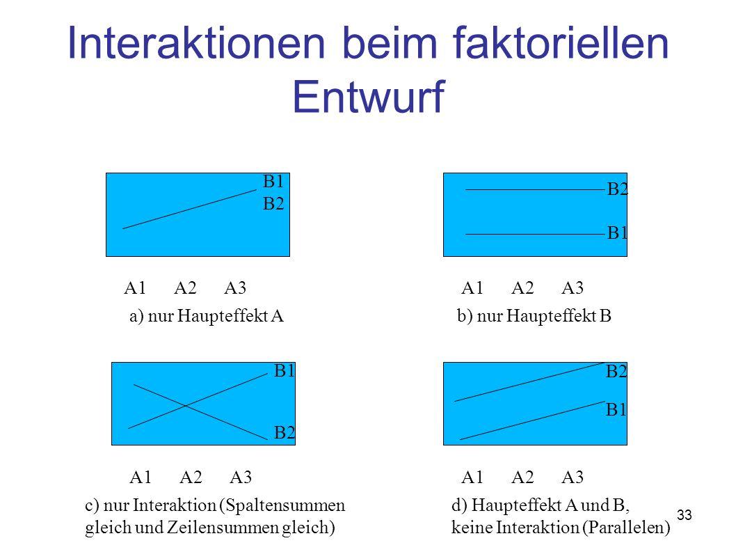 33 Interaktionen beim faktoriellen Entwurf A1A2A3 B1 B2 A1A2A3 B2 B1 A1A2A3 B2 B1 A1A2A3 B2 B1 a) nur Haupteffekt Ab) nur Haupteffekt B c) nur Interaktion (Spaltensummen gleich und Zeilensummen gleich) d) Haupteffekt A und B, keine Interaktion (Parallelen)