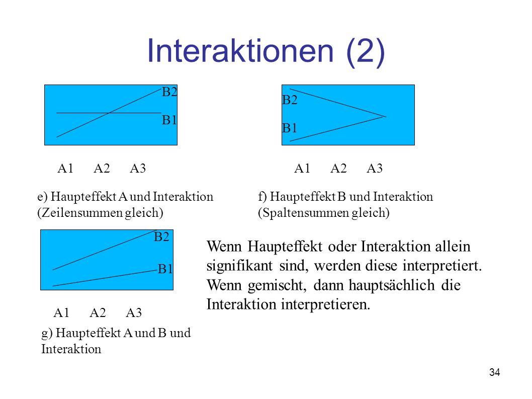 34 Interaktionen (2) A1A2A3 B2 B1 A1A2A3 B2 B1 A1A2A3 B2 B1 Wenn Haupteffekt oder Interaktion allein signifikant sind, werden diese interpretiert. Wen