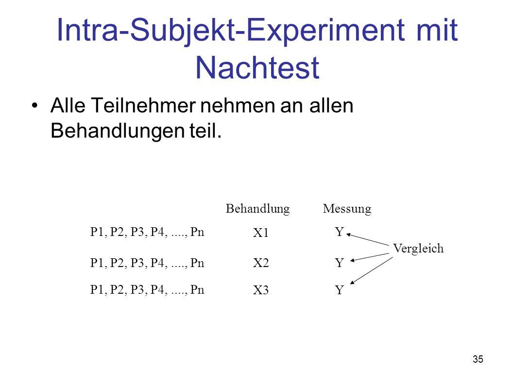 35 Intra-Subjekt-Experiment mit Nachtest Alle Teilnehmer nehmen an allen Behandlungen teil. P1, P2, P3, P4,...., Pn BehandlungMessung X1 X2 X3 Y Y Y V