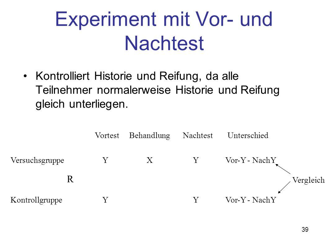 39 Experiment mit Vor- und Nachtest Kontrolliert Historie und Reifung, da alle Teilnehmer normalerweise Historie und Reifung gleich unterliegen. Versu