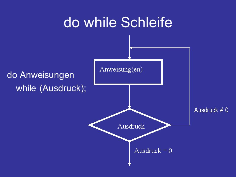 do while Schleife do Anweisungen while (Ausdruck);