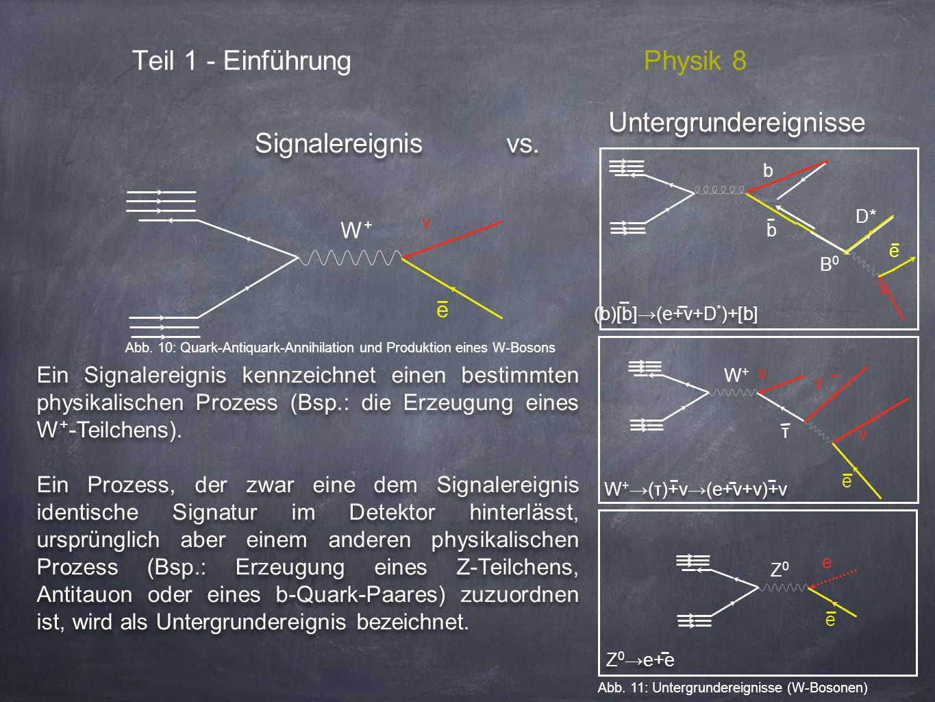 Teil 1 - EinführungPhysik 8 animation, video, pictures of annihilation and pair production from cosmic rays W + (τ)+ν(e+ν+ν)+ν W+W+ ν Z0Z0 e Z 0 e+e e