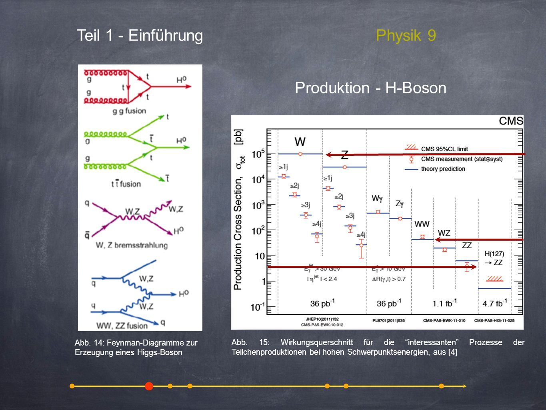 Teil 1 - EinführungPhysik 9 Produktion - H-Boson Abb. 14: Feynman-Diagramme zur Erzeugung eines Higgs-Boson Abb. 15: Wirkungsquerschnitt für die inter