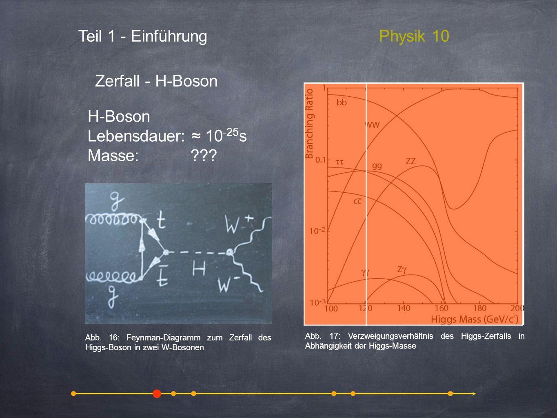 Teil 1 - EinführungPhysik 10 Zerfall - H-Boson H-Boson Lebensdauer: 10 -25 s Masse: ??? Abb. 17: Verzweigungsverhältnis des Higgs-Zerfalls in Abhängig