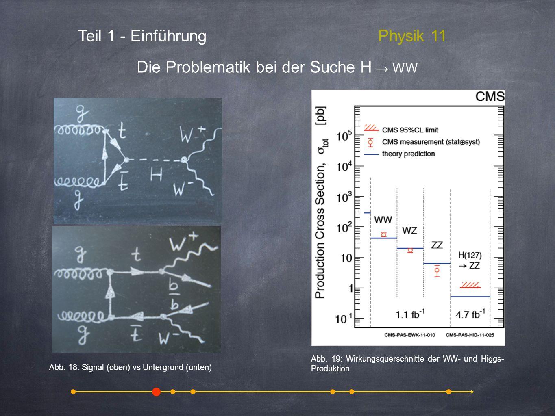 Teil 1 - EinführungPhysik 11 Die Problematik bei der Suche H WW Abb. 19: Wirkungsquerschnitte der WW- und Higgs- Produktion Abb. 18: Signal (oben) vs