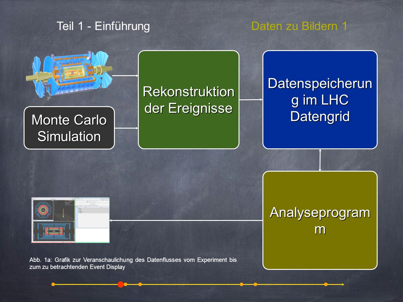 Teil 1 - EinführungPhysik 8 animation, video, pictures of annihilation and pair production from cosmic rays W + (τ)+ν(e+ν+ν)+ν W+W+ ν Z0Z0 e Z 0 e+e e e W+W+ ν ν ν e τ Signalereignis Untergrundereignisse (b)[b](e+ν+D * )+[b] vs.