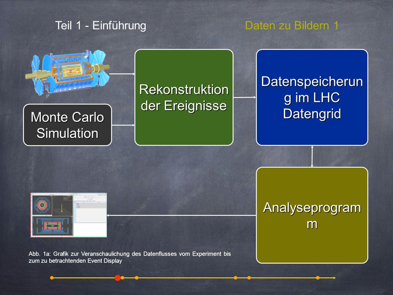 animation of a proton-proton collision with the production of heavy particles Teil 1 - EinführungDaten zu Bildern 1 Rekonstruktion der Ereignisse Date