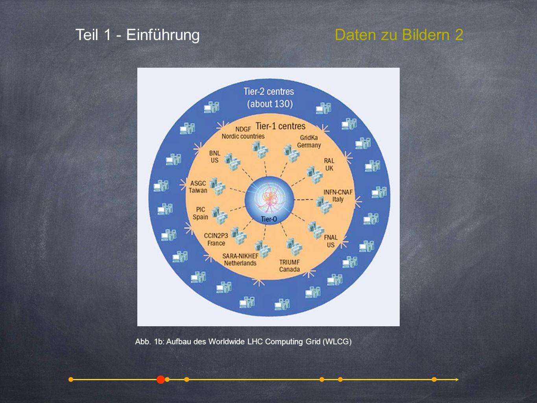 animation of a proton-proton collision with the production of heavy particles Teil 1 - EinführungDaten zu Bildern 2 Abb. 1b: Aufbau des Worldwide LHC