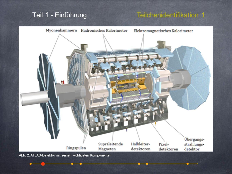 Teil 1 - EinführungTeilchenidentifikation 1 Abb. 2: ATLAS-Detektor mit seinen wichtigsten Komponenten