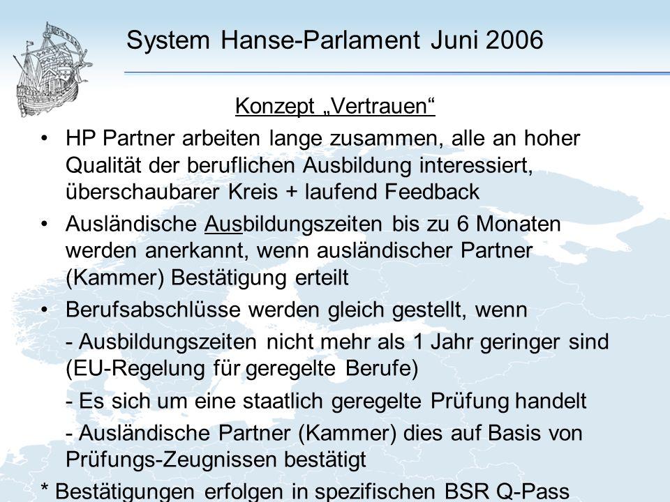 System Hanse-Parlament Juni 2006 Konzept Vertrauen HP Partner arbeiten lange zusammen, alle an hoher Qualität der beruflichen Ausbildung interessiert, überschaubarer Kreis + laufend Feedback Ausländische Ausbildungszeiten bis zu 6 Monaten werden anerkannt, wenn ausländischer Partner (Kammer) Bestätigung erteilt Berufsabschlüsse werden gleich gestellt, wenn - Ausbildungszeiten nicht mehr als 1 Jahr geringer sind (EU-Regelung für geregelte Berufe) - Es sich um eine staatlich geregelte Prüfung handelt - Ausländische Partner (Kammer) dies auf Basis von Prüfungs-Zeugnissen bestätigt * Bestätigungen erfolgen in spezifischen BSR Q-Pass
