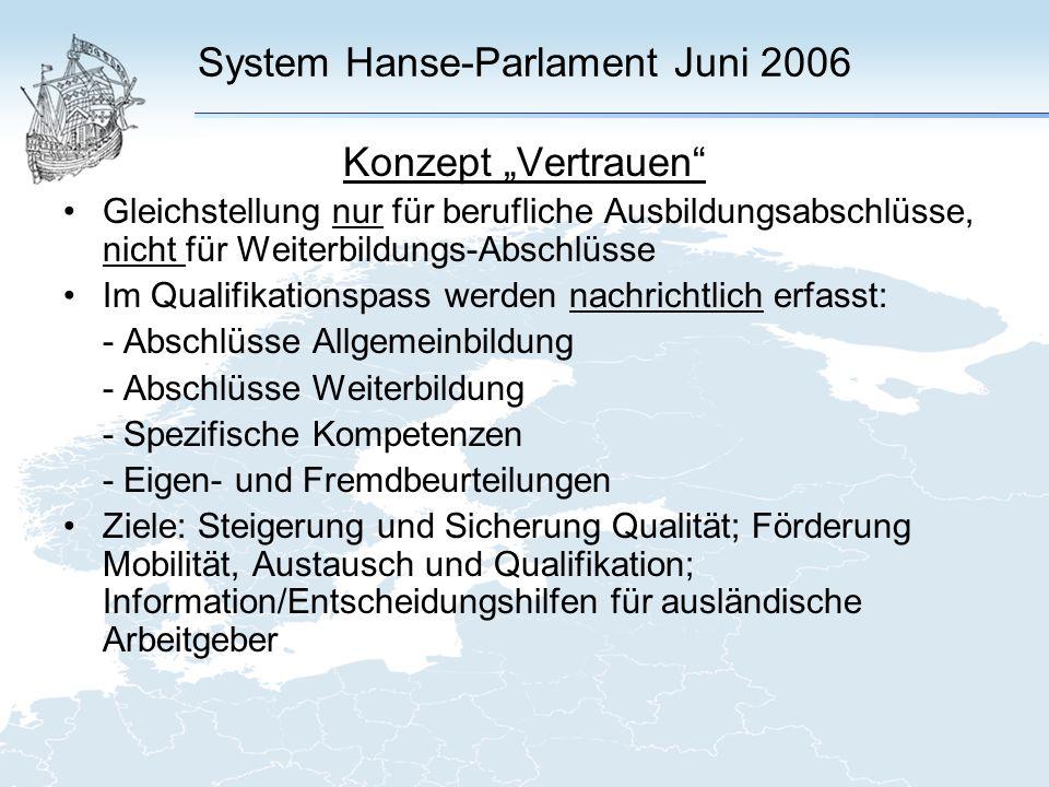 System Hanse-Parlament Juni 2006 Konzept Vertrauen Gleichstellung nur für berufliche Ausbildungsabschlüsse, nicht für Weiterbildungs-Abschlüsse Im Qualifikationspass werden nachrichtlich erfasst: - Abschlüsse Allgemeinbildung - Abschlüsse Weiterbildung - Spezifische Kompetenzen - Eigen- und Fremdbeurteilungen Ziele: Steigerung und Sicherung Qualität; Förderung Mobilität, Austausch und Qualifikation; Information/Entscheidungshilfen für ausländische Arbeitgeber