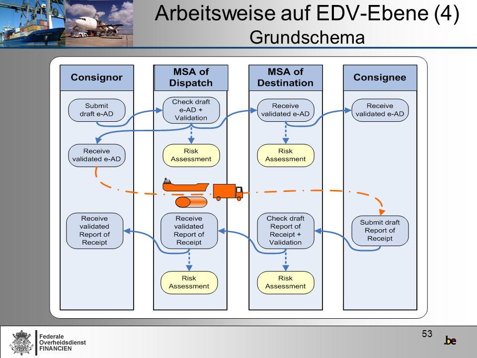 53 Arbeitsweise auf EDV-Ebene (4) Grundschema