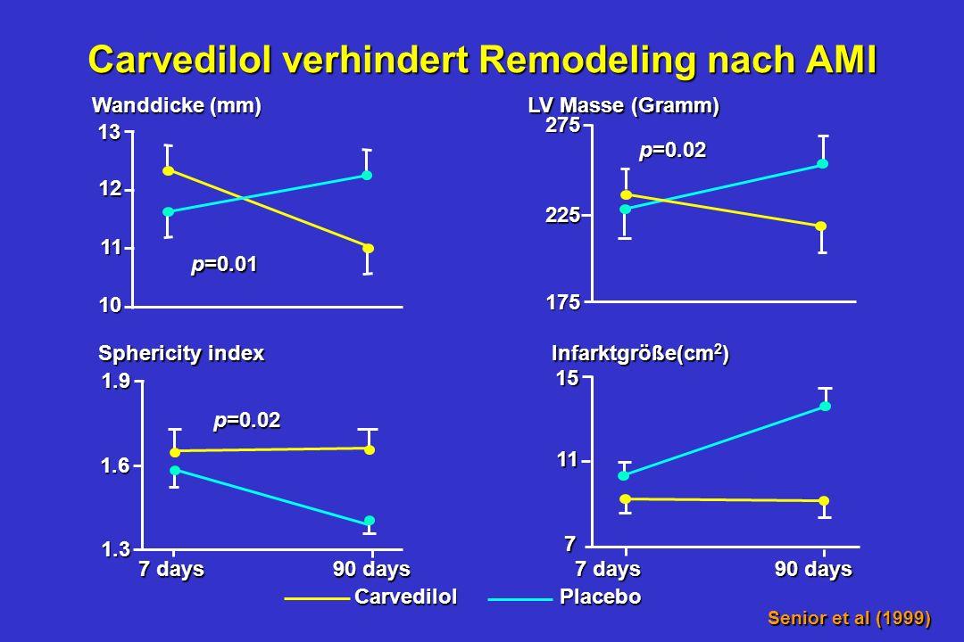 Anteil Überlebende ohne CV-Ereignis 1.0 0.9 0.8 0.7 0.6 0.5 0.4 0100 200300400500600700800 9001000 (days) Carvedilol Placebo CHAPS (Carvedilol Heart A