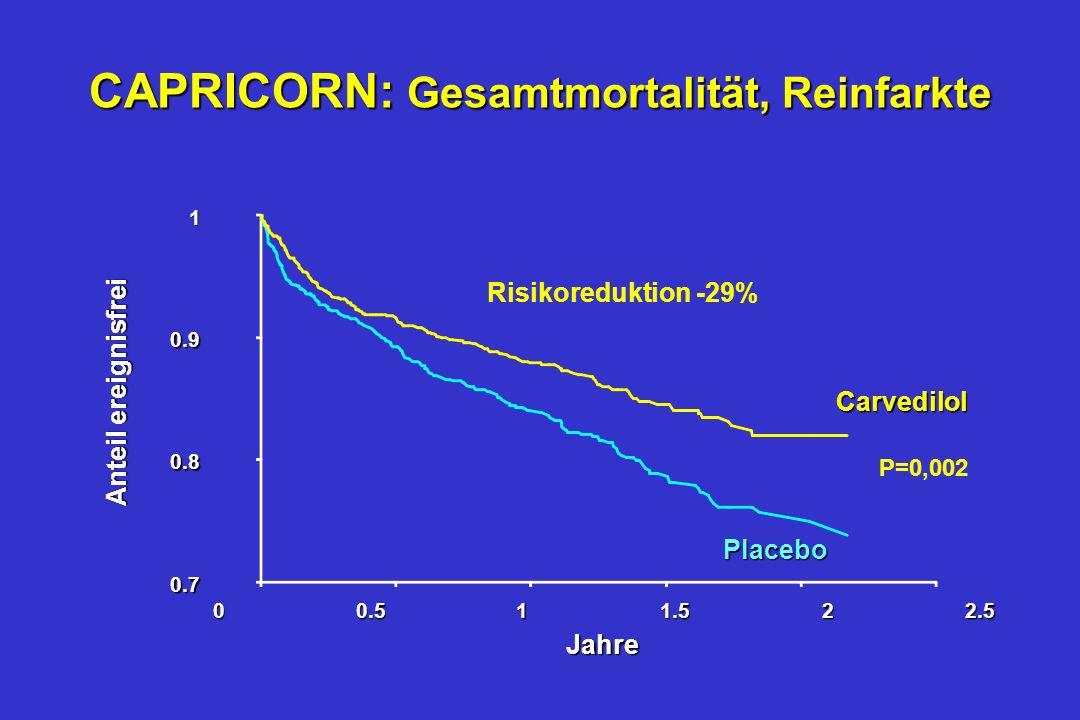 CAPRICORN: Hauptergebnisse -41 -29 -23 -45 -40 -35 -30 -25 -20 -15 -10 -5 0 ReinfarktGesamtmort. / nicht tödl. AMI Gesamtmortalität % P=0,031 P=0,014