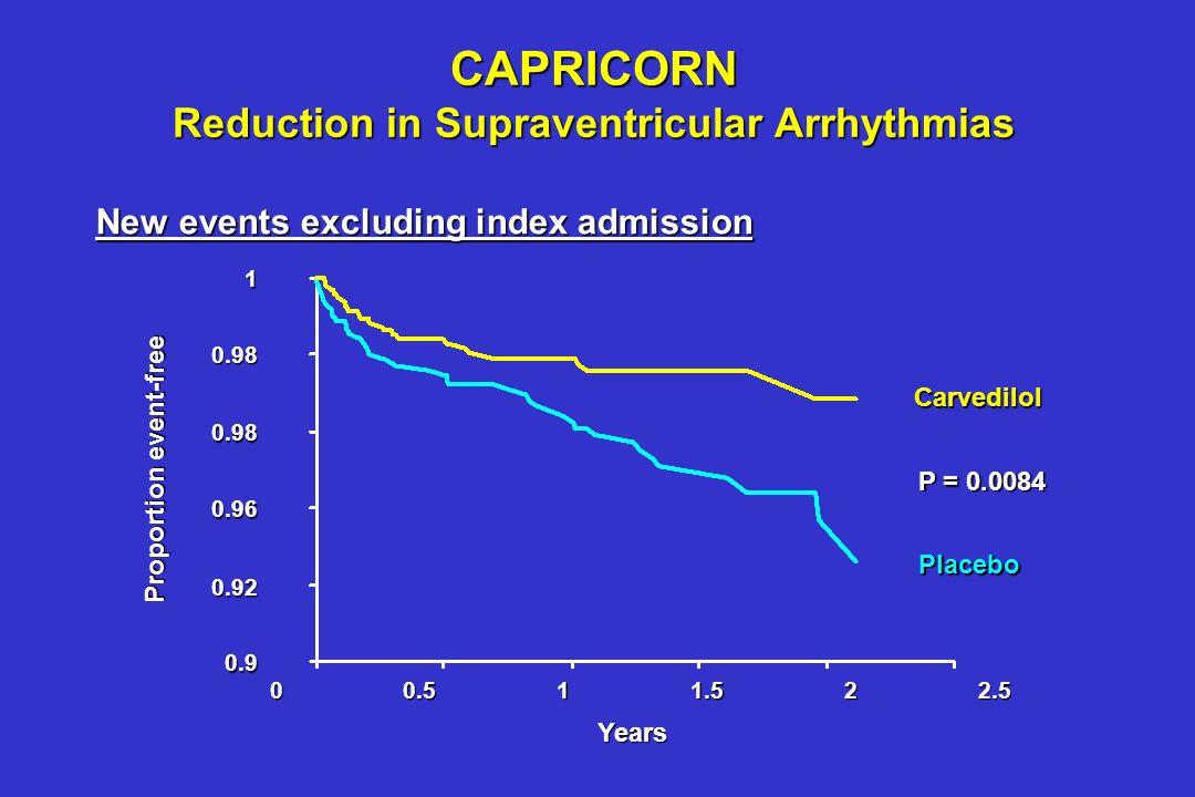 Cice G et al. Eur Heart J 2000 Total / hour Carvedilol Placebo * P < 0.05 vs. baseline Baseline 6 Months 375 391 345 90* 0 Change in Premature Ventric