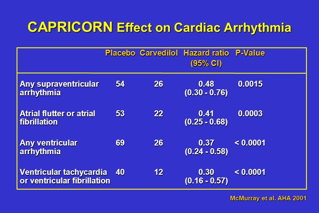 CAPRICORN CAPRICORN Reduction in Supraventricular & Ventricular Arrhythmias -52% -70% -63% -59% P=0.0015 P=0.0003 P< 0.0001 McMurray et al. AHA 2001