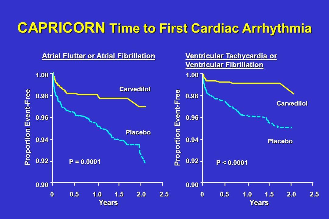 CAPRICORN Effect on Cardiac Arrhythmia PlaceboCarvedilolHazard ratioP-Value (95% CI) Any supraventricular54260.480.0015 arrhythmia(0.30 - 0.76) Atrial