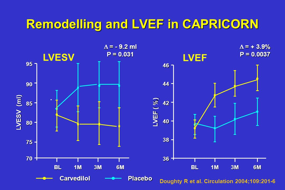 Carvedilol has life-saving effects in CHF patients with atrial fibrillation this is contrary to the CIBIS II data, the resp. MERIT data have not yet b
