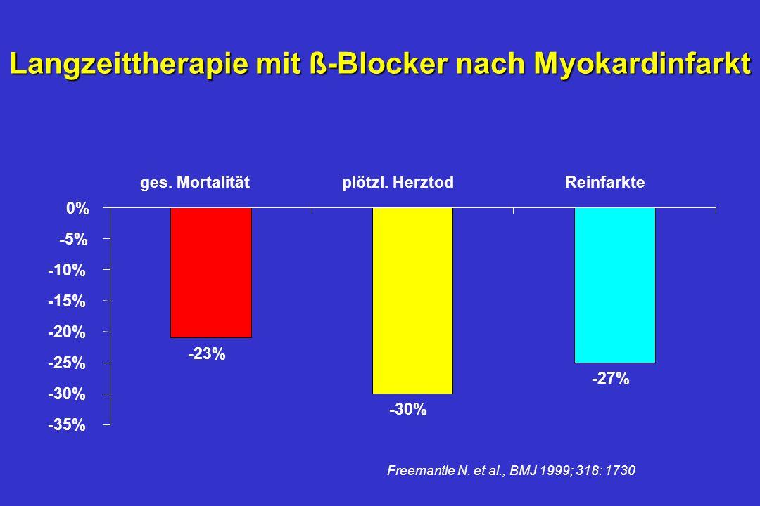 Metaanalyse der ß-Blocker-Studien n82 randomisierte Studien n54 234 Patienten nShort term/long term nAtenolol, Labetalol, Metoprolol, Oxprenolol, Pind