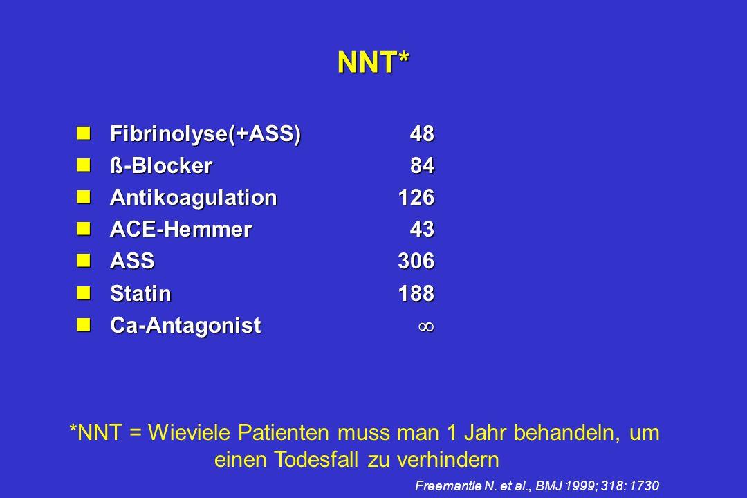 NNT* nFibrinolyse(+ASS)48 nß-Blocker84 nAntikoagulation126 nACE-Hemmer43 nASS306 nStatin188 nCa-Antagonist nCa-Antagonist *NNT = Wieviele Patienten muss man 1 Jahr behandeln, um einen Todesfall zu verhindern Freemantle N.