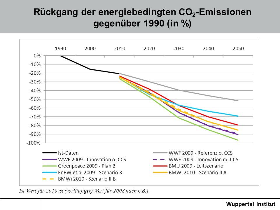 Rückgang der energiebedingten CO 2 -Emissionen gegenüber 1990 (in %) Ist-Wert für 2010 ist (vorläufiger) Wert für 2008 nach UBA.