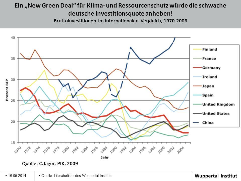 16.05.2014 Quelle: Literaturliste des Wuppertal Instituts Ein New Green Deal für Klima- und Ressourcenschutz würde die schwache deutsche Investitionsq