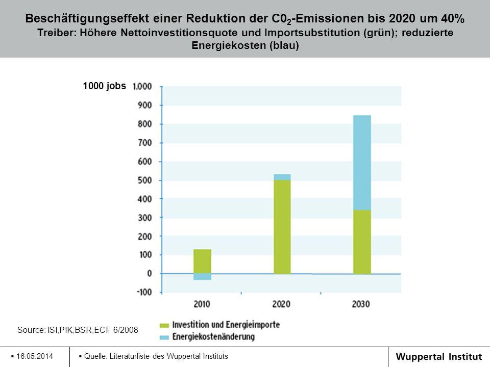 16.05.2014 Quelle: Literaturliste des Wuppertal Instituts 1000 jobs Beschäftigungseffekt einer Reduktion der C0 2 -Emissionen bis 2020 um 40% Treiber: