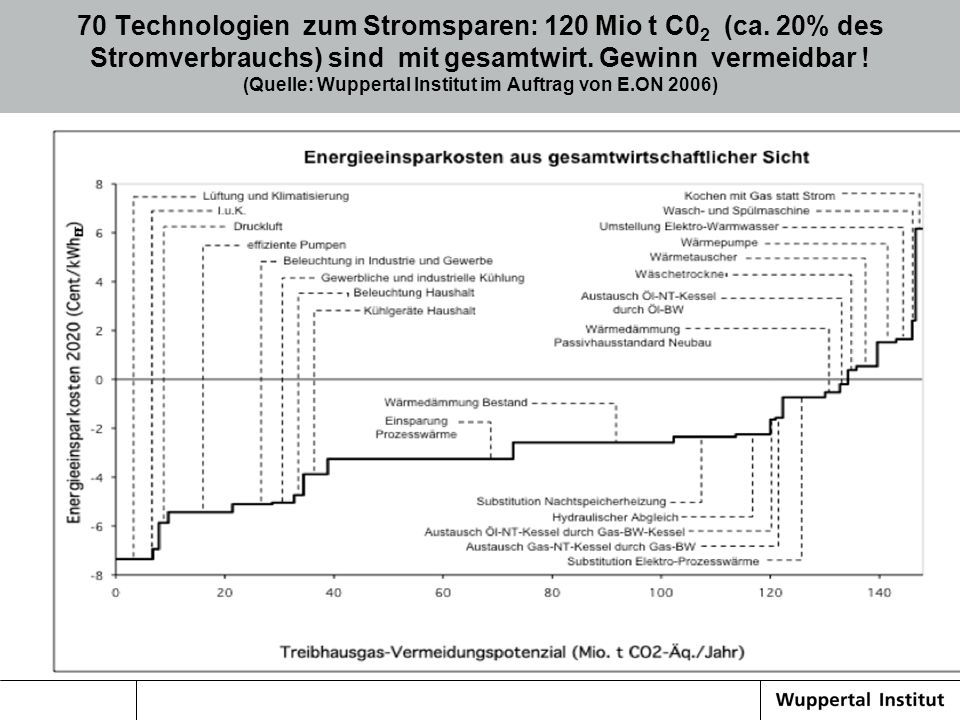 70 Technologien zum Stromsparen: 120 Mio t C0 2 (ca. 20% des Stromverbrauchs) sind mit gesamtwirt. Gewinn vermeidbar ! (Quelle: Wuppertal Institut im