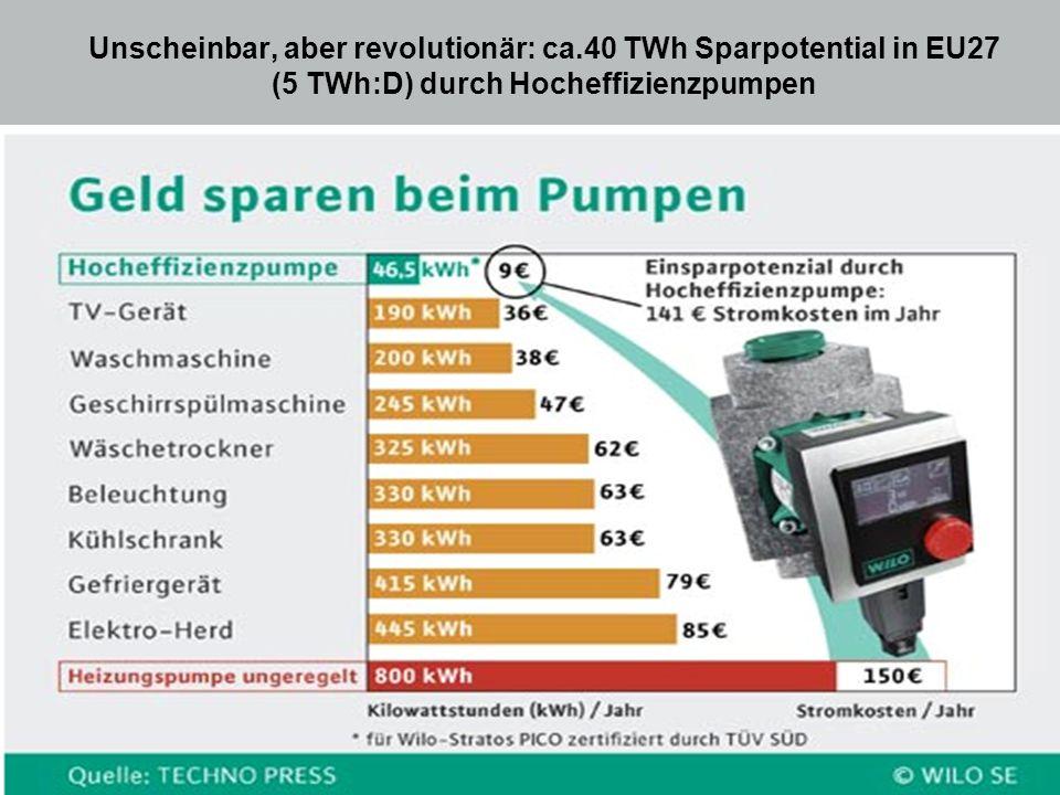 Unscheinbar, aber revolutionär: ca.40 TWh Sparpotential in EU27 (5 TWh:D) durch Hocheffizienzpumpen 16.05.2014 Source: