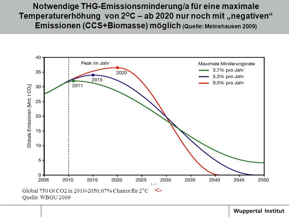 Notwendige THG-Emissionsminderung/a für eine maximale Temperaturerhöhung von 2 O C – ab 2020 nur noch mit negativen Emissionen (CCS+Biomasse) möglich