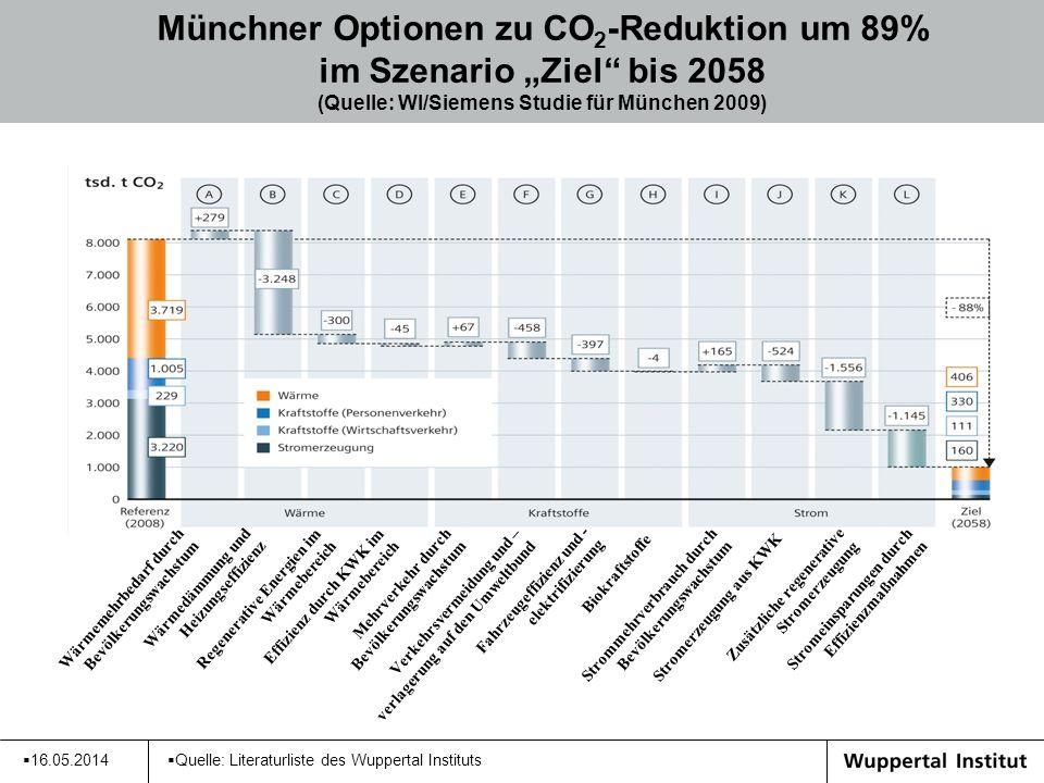 16.05.2014 Münchner Optionen zu CO 2 -Reduktion um 89% im Szenario Ziel bis 2058 (Quelle: WI/Siemens Studie für München 2009) Wärmemehrbedarf durch Be