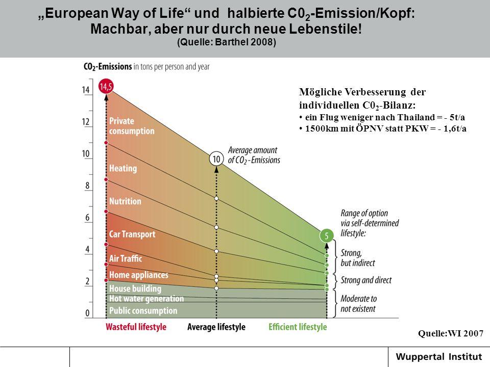 European Way of Life und halbierte C0 2 -Emission/Kopf: Machbar, aber nur durch neue Lebenstile! (Quelle: Barthel 2008) Mögliche Verbesserung der indi
